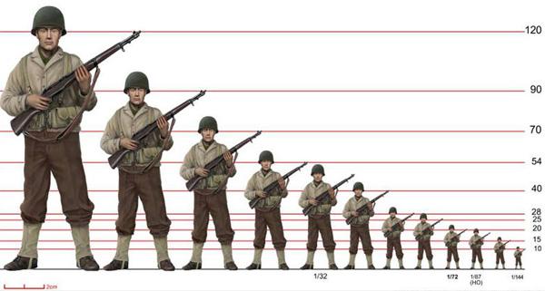 Miniature Figure Model Rr Life Size Scale Calculator
